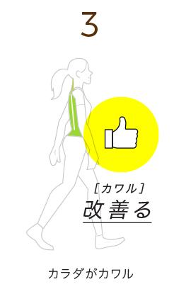 改善る(カワル)